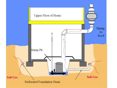 Radon Mitigation System Connected To Sump Pump Resources
